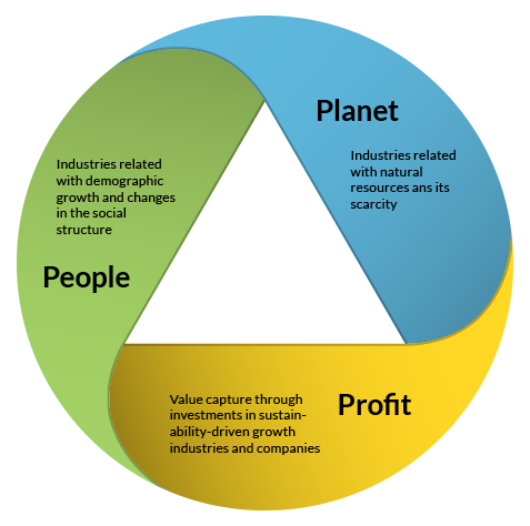 "a compatibility of profit with people and planet In a truly sustainable business, ""people, planet, profit"" is not a triple bottom line – it is a math equation and it looks like this: people + planet = profit."